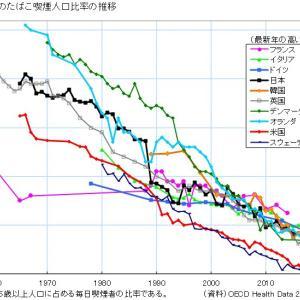 世界の喫煙者数推移【たばこ産業は本当にオワコンか?】