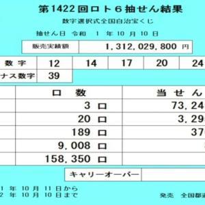 第1422回ロト6抽結果(2019年10月10日)