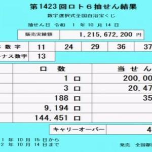 【当選番号速報】第1423回ロト6抽選結果(2019年10月14日)キャリーオーバー発生!!