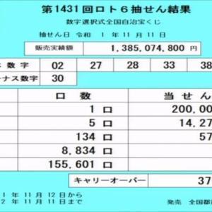 第1431回ロト6当選番号速報(2019年11月11日)キャリーオーバー発生!!