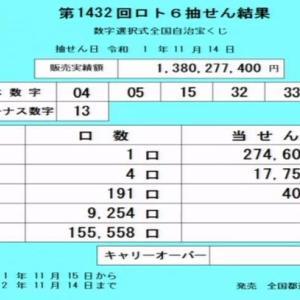 第1432回ロト6当選番号速報(2019年11月14日)