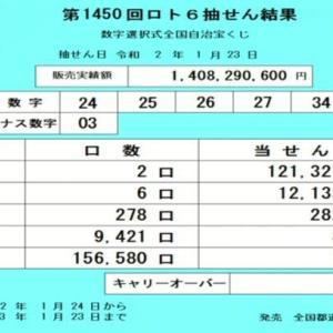 第1450回ロト6当選番号速報(2020年1月23日)