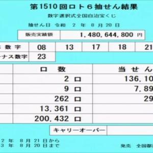 第1510回ロト6当選番号速報(2020年8月20日)