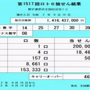 第1517回ロト6当選番号速報-キャリーオーバー発生!!(2020年9月14日)