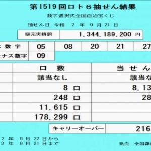 第1519回ロト6当選番号速報-キャリーオーバー発生!!(2020年9月21日)