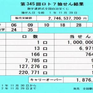 第345回ロト7当選番号速報-キャリーオーバー発生!!(2019年11月29日)