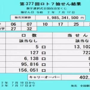 第377回ロト7当選番号速報-キャリーオーバー発生!!(2020年7月17日)