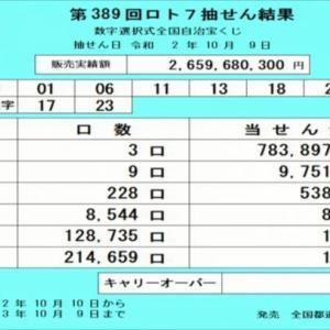第390回ロト7当選番号速報-キャリーオーバー発生!!(2020年10月16日)