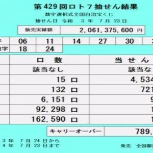 【ロト7結果】[第429回2021年7月23日]キャリーオーバー発生!!|当選番号速報