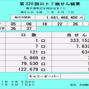 第320回ロト7抽選結果(2019年6月7日)