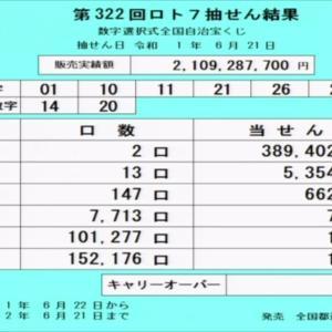 第322回ロト7抽選結果(2019年6月21日)