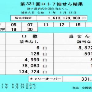 第331回ロト7抽選結果(2019年8月23日)キャリーオーバー発生!!
