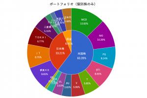 【ポートフォリオ】2020年8月末時点の資産状況
