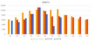【太陽光発電】シミュレーション比まとめ