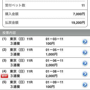 第38回 ジャパンカップGⅠ 結果