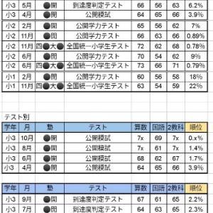 【小3:10月】中学受験公開模試結果