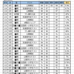 【小4:4月】中学受験公開模試 結果