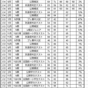 【小4:6月】中学受験公開模試 結果