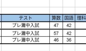 【小4:7月】プレ灘中入試 結果