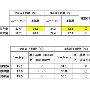 【社労士試験】第51回社労士試験合格ライン最終予想(択一式科目別基準点)