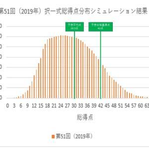 【社労士試験】第51回社労士試験「択一式総得点分布」を完全シミュレーション!