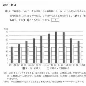 【社労士試験】今年の「センター試験」から見える社労士試験の重点ポイント