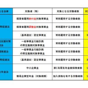 【社労士試験】ちょっとだけ深堀㉞(対象は「100人」or「300人」?)