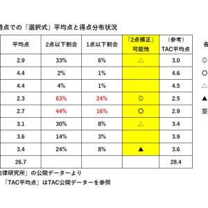 【社労士試験】第52回試験合格ライン予想②