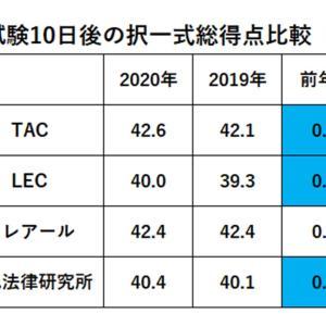 【社労士試験】択一式平均点(総得点)の前年比較データー