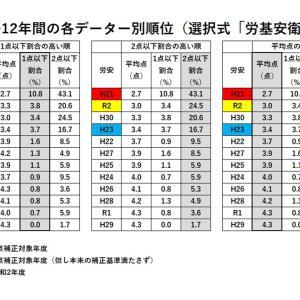 【社労士試験】合格ライン最終分析(選択式「労基安衛」)