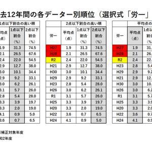 【社労士試験】合格ライン最終分析(選択式「労一」)