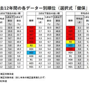 【社労士試験】合格ライン最終分析(選択式「健保」)