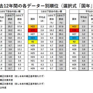 【社労士試験】合格ライン最終分析(選択式「国年」)