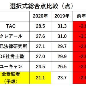 【社労士試験】合格ライン最終分析(総合点)