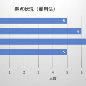 【社労士試験】アンケート集計結果③(雇用法)