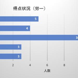 【社労士試験】アンケート集計結果④(労一)