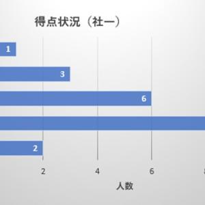 【社労士試験】アンケート集計結果⑤(社一)