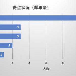 【社労士試験】アンケート集計結果⑦(厚年法)