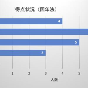 【社労士試験】アンケート集計結果⑧(国年法)