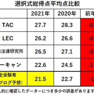 【社労士試験】合格基準点最終分析(総合点)