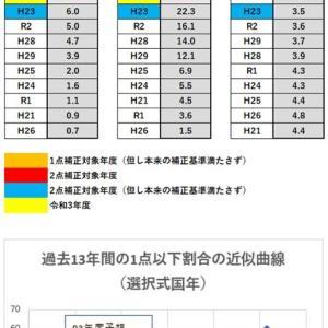 【社労士試験】合格基準点最終分析(科目別基準点)