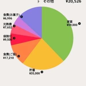 2021年8月家計簿【一人暮らし】
