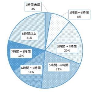 豊島岡受験者の平均勉強時間、第一志望率、入塾時期など情報まとめ