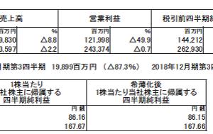 キヤノン(7751)の2019年12月期第3四半期決算