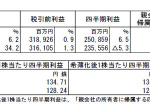 三井物産(8031)の2020年3月期第2四半期決算