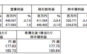 日本たばこ産業(2914)の2019年12月期第3四半期決算