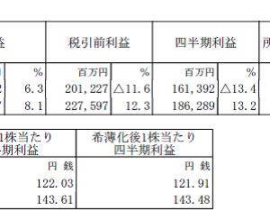 住友商事(8053)の2020年3月期第2四半期決算