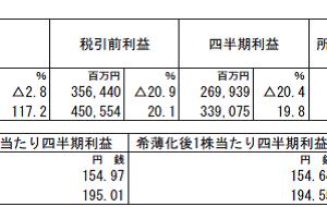 三菱商事(8058)の2020年3月期第2四半期決算