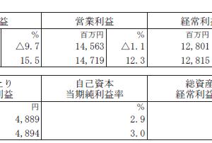 日本リテールファンド投資法人(8953)の2020年2月期決算速報