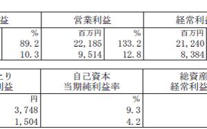 インヴィンシブル投資法人の2019年6月期決算